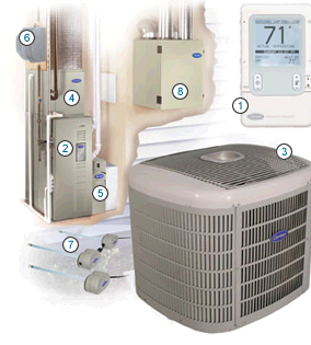 Hybrid Heating & Air Conditioning third image